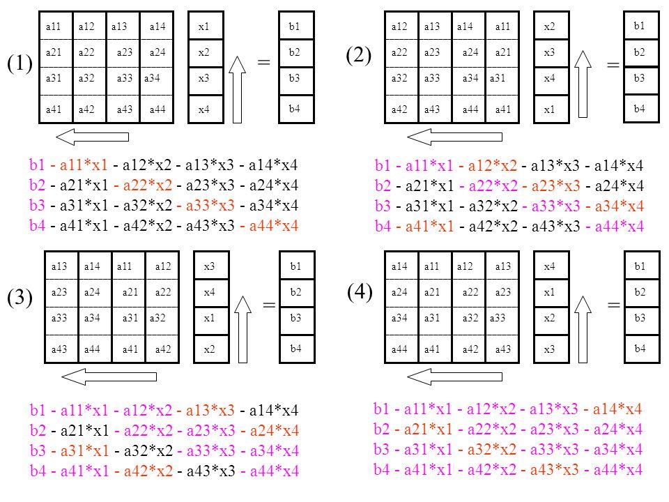 b1 - a11*x1 - a12*x2 - a13*x3 - a14*x4 b2 - a21*x1 - a22*x2 - a23*x3 - a24*x4 b3 - a31*x1 - a32*x2 - a33*x3 - a34*x4 b4 - a41*x1 - a42*x2 - a43*x3 - a44*x4 (1) (2) (3) (4) b1 - a11*x1 - a12*x2 - a13*x3 - a14*x4 b2 - a21*x1 - a22*x2 - a23*x3 - a24*x4 b3 - a31*x1 - a32*x2 - a33*x3 - a34*x4 b4 - a41*x1 - a42*x2 - a43*x3 - a44*x4 b1 - a11*x1 - a12*x2 - a13*x3 - a14*x4 b2 - a21*x1 - a22*x2 - a23*x3 - a24*x4 b3 - a31*x1 - a32*x2 - a33*x3 - a34*x4 b4 - a41*x1 - a42*x2 - a43*x3 - a44*x4 b1 - a11*x1 - a12*x2 - a13*x3 - a14*x4 b2 - a21*x1 - a22*x2 - a23*x3 - a24*x4 b3 - a31*x1 - a32*x2 - a33*x3 - a34*x4 b4 - a41*x1 - a42*x2 - a43*x3 - a44*x4 a13a14a11a12 a23a24a21a22 a33a34a31a32 a43a44a41a42 x3 x4 x1 x2 = b1 b2 b3 b4 a14a11a12a13 a24a21a22a23 a34a31a32a33 a44a41a42a43 x4 x1 x2 x3 = b1 b2 b3 b4 a11a12a13a14 a21a22a23a24 a31a32a33a34 a41a42a43a44 x1 x2 x3 x4 = b1 b2 b3 b4 a12a13a14a11 a22a23a24a21 a32a33a34a31 a42a43a44a41 x2 x3 x4 x1 = b1 b2 b3 b4