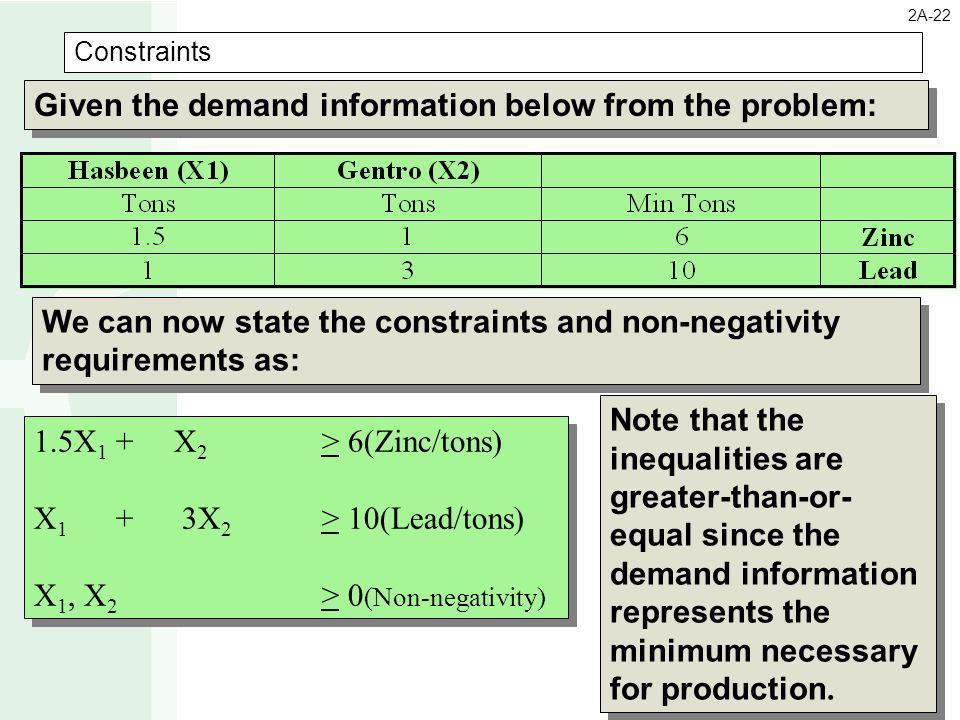 Constraints 1.5X 1 + X 2 > 6(Zinc/tons) X 1 + 3X 2 > 10(Lead/tons) X 1, X 2 > 0 (Non-negativity) 1.5X 1 + X 2 > 6(Zinc/tons) X 1 + 3X 2 > 10(Lead/tons