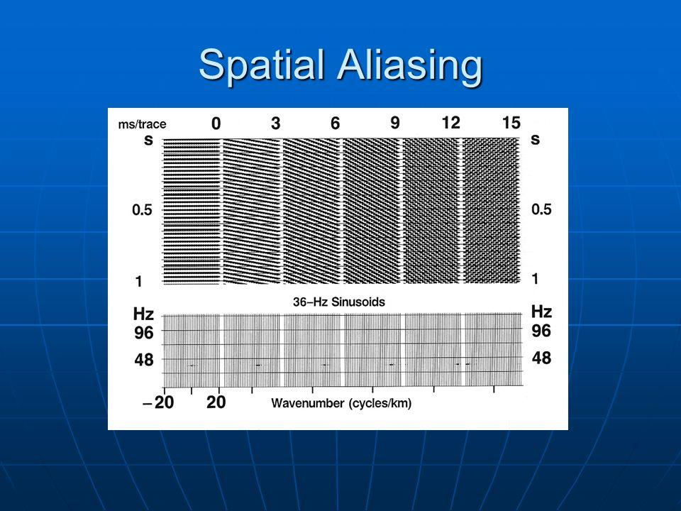 Spatial Aliasing