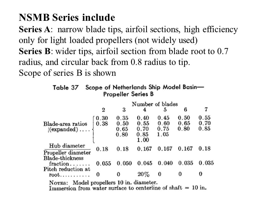 NSMB Series include Series A: narrow blade tips, airfoil sections, high efficiency only for light loaded propellers (not widely used) Series B: wider