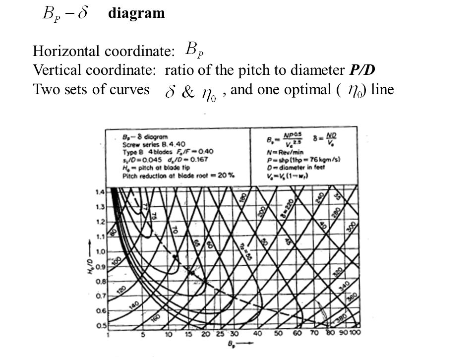 diagram Horizontal coordinate: Vertical coordinate: ratio of the pitch to diameter P/D Two sets of curves, and one optimal ( ) line