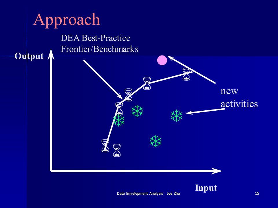 Data Envelopment Analysis Joe Zhu15 Approach DEA Best-Practice Frontier/Benchmarks Input Output T 6 6 6 6 T T 6 T 6 new activities