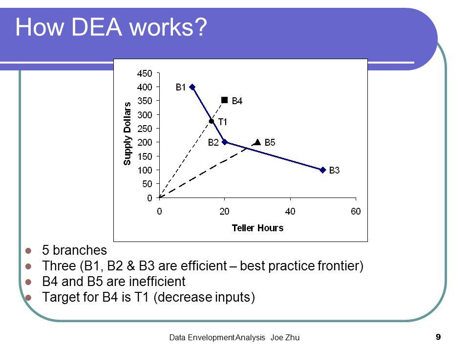 Data Envelopment Analysis Joe Zhu9 How DEA works? 5 branches Three (B1, B2 & B3 are efficient – best practice frontier) B4 and B5 are inefficient Targ