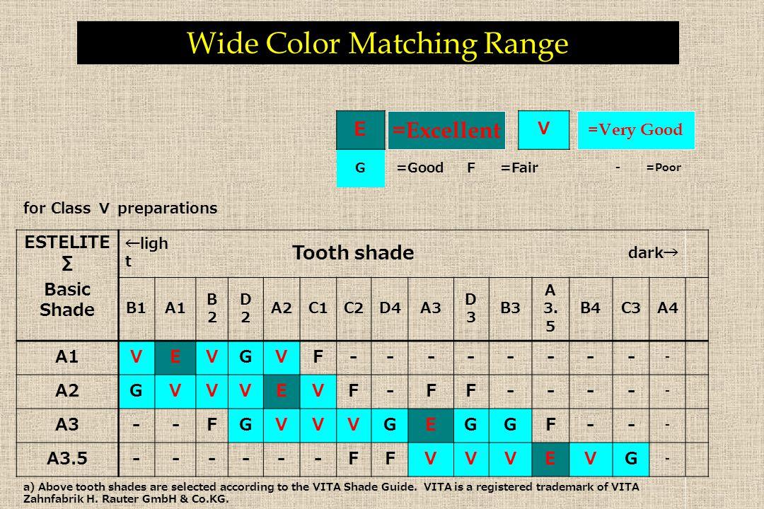 E V G =GoodF =Fair - =Poor for Class Ⅴ preparations ESTELITE ∑ ←ligh t Tooth shade dark→ Basic Shade B1A1 B2B2 D2D2 A2C1C2D4A3 D3D3 B3 A 3. 5 B4C3A4 A
