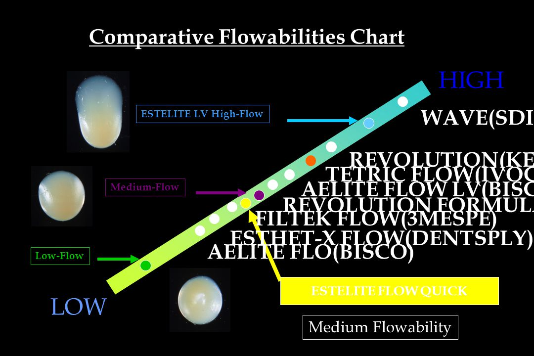 Comparative Flowabilities Chart LOW WAVE(SDI) REVOLUTION(KERR) TETRIC FLOW(IVOCRAL) FILTEK FLOW(3MESPE) REVOLUTION FORMULA2(KERR) AELITE FLOW LV(BISCO) HIGH AELITE FLO(BISCO) ESTHET-X FLOW(DENTSPLY) Low-Flow ESTELITE LV High-Flow Medium-Flow ESTELITE FLOW QUICK Medium Flowability