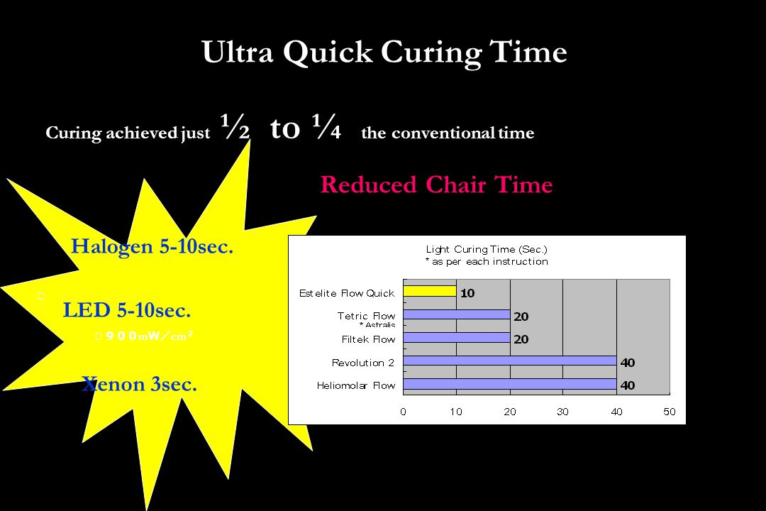Ultra Quick Curing Time Reduced Chair Time Curing achieved just ½ to ¼ the conventional time Halogen 5-10sec. Xenon 3sec. LED 5-10sec. ※ ※900 m W/ cm
