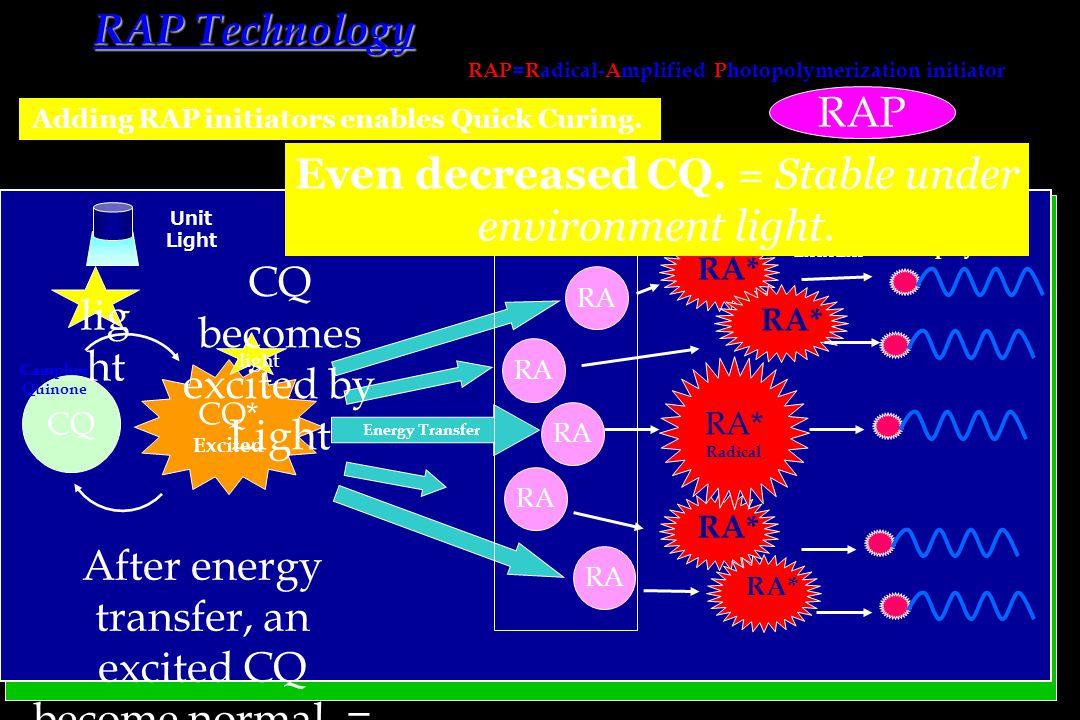 RAP Technology RAP=Radical-Amplified Photopolymerization initiator Adding RAP initiators enables Quick Curing.
