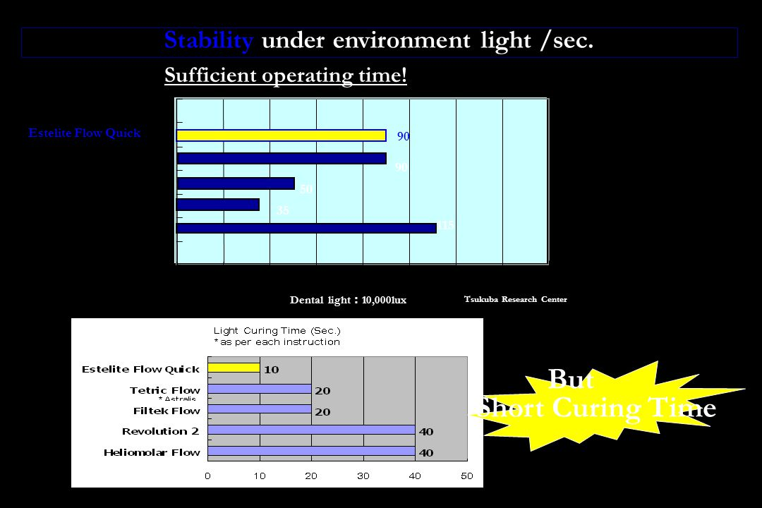 Stability under environment light /sec. Sufficient operating time.