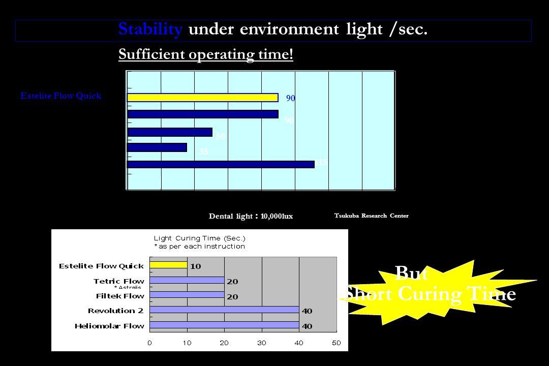 Stability under environment light /sec. Sufficient operating time! Estelite Flow Quick Filtek Flow Tetric Flow Revolution2 020406080100120140160 90 11