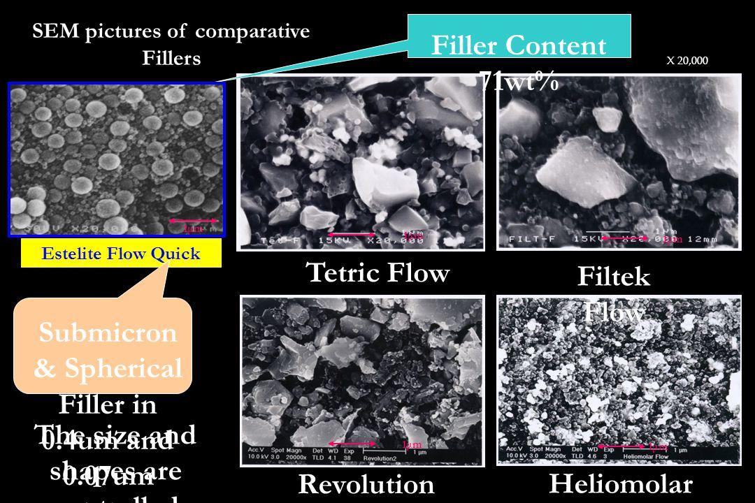 SEM pictures of comparative Fillers 1μm Estelite Flow Quick 1μm Tetric Flow Filtek Flow Revolution Formula2 Heliomolar Flow Submicron & Spherical Fill