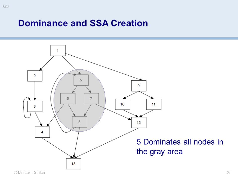 25 © Marcus Denker 5 Dominates all nodes in the gray area Dominance and SSA Creation SSA