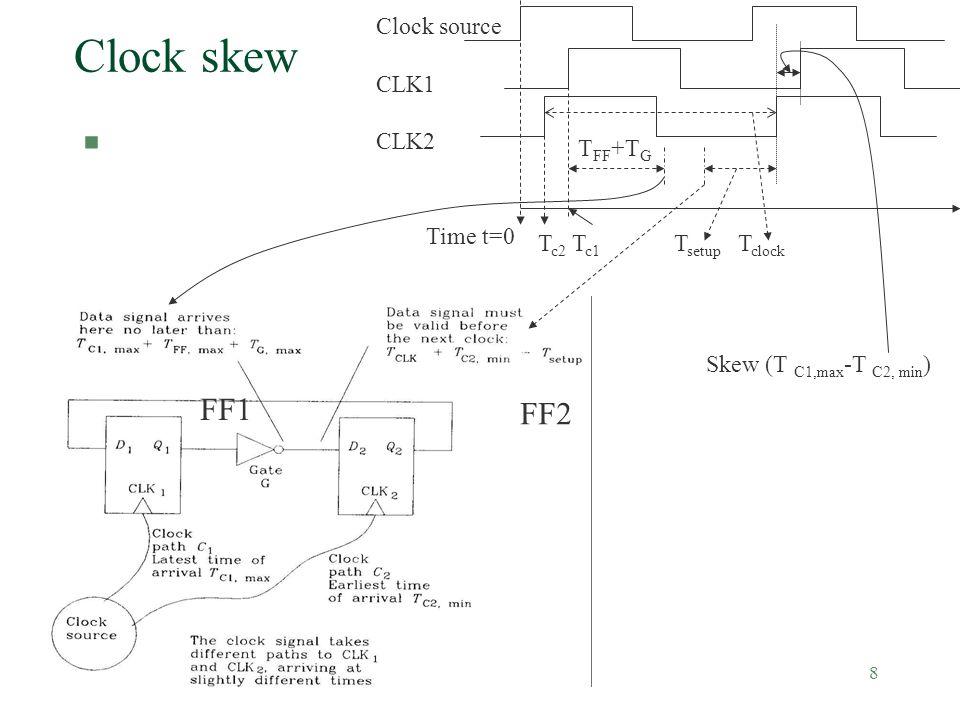 Clock distributions (v.9a)8 Clock skew § FF1 FF2 Clock source CLK1 CLK2 Skew (T C1,max -T C2, min ) Time t=0 T c2 T c1 T clock T setup T FF +T G