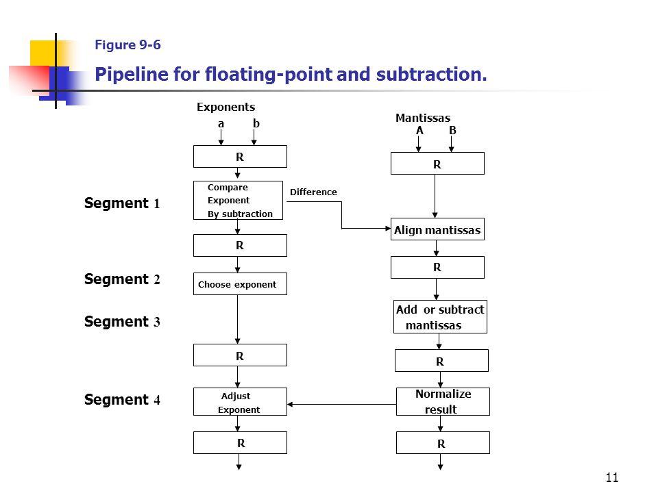 11 Mantissas Exponents a b A B Segment 1 Segment 2 Segment 3 Segment 4 R Compare Exponent By subtraction R R Choose exponent R Adjust Exponent R R Ali