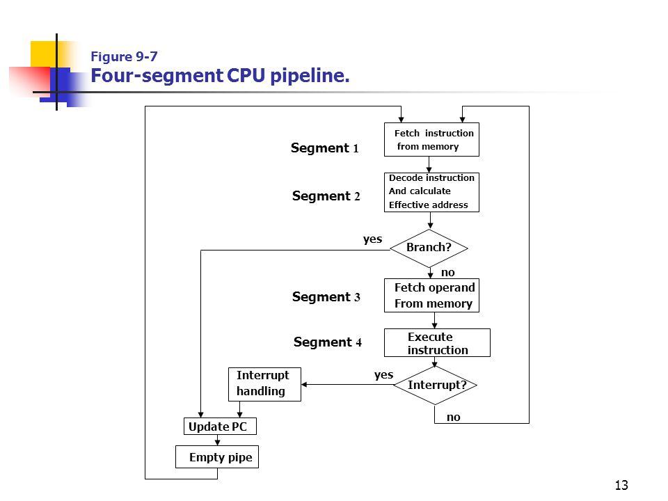 13 Figure 9-7 Four-segment CPU pipeline. Segment 1 Segment 2 Segment 3 Segment 4 Decode instruction And calculate Effective address Fetch instruction