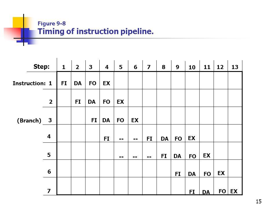 15 1 2 3 4 56 7 8 9 10 11 12 13 1 2 3 4 5 6 7 Step: Instruction: (Branch) FI DA FO EX FI DA FO FI DA EX FO DA FI FI -- -- -- Figure 9-8 Timing of inst