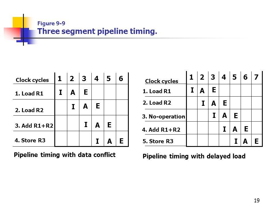 19 E Figure 9-9 Three segment pipeline timing.