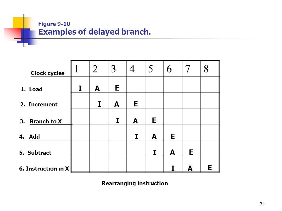 21 I Clock cycles I I A A A E E E 1. Load 2. Increment 4. Add 5. Subtract 3. Branch to X 6. Instruction in X I A I A E E I A E 12345678 Figure 9-10 Ex
