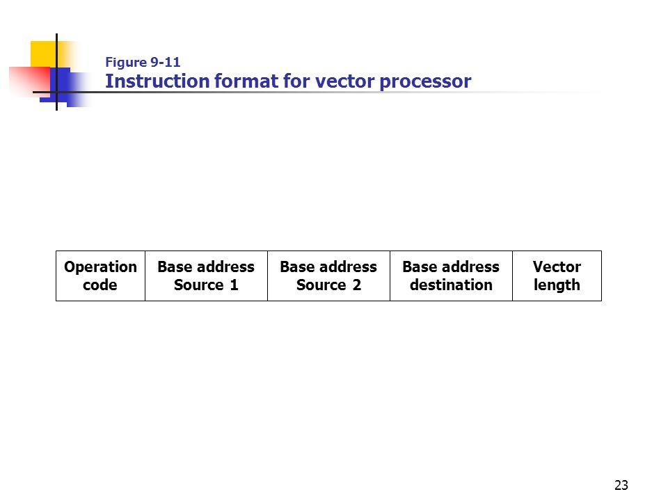23 Figure 9-11 Instruction format for vector processor Operation code Base address Source 1 Base address Source 2 Base address destination Vector leng