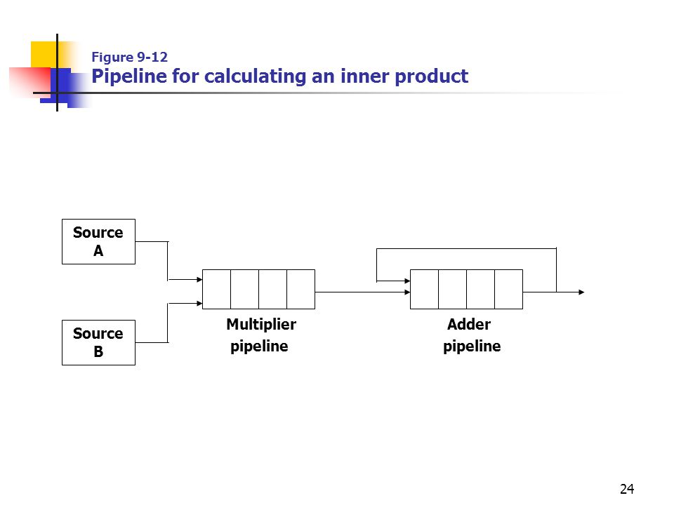 24 Figure 9-12 Pipeline for calculating an inner product Source A Source B Multiplier pipeline Adder pipeline