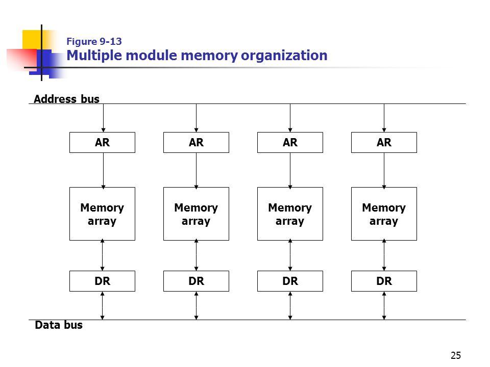 25 Figure 9-13 Multiple module memory organization AR DR Memory array Memory array Memory array Memory array Address bus Data bus