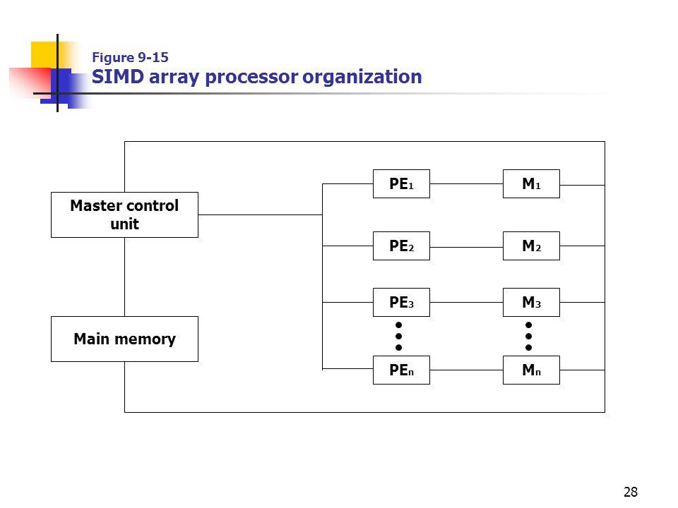 28 Figure 9-15 SIMD array processor organization Master control unit Main memory PE 1 PE 2 PE 3 PE n M1M1 M2M2 M3M3 MnMn