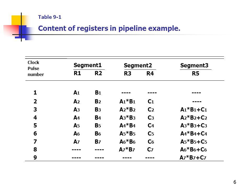 6 Clock Pulse number Segment1 R1 R2 Segment2 R3 R4 Segment3 R5 1 A 1 B 1 ---- ---- ---- 2 A 2 B 2 A 1 *B 1 C 1 ---- 3 A 3 B 3 A 2 *B 2 C 2 A 1 *B 1 +C