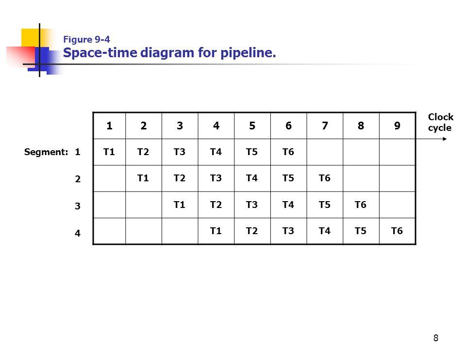 8 Figure 9-4 Space-time diagram for pipeline. 123456789 T1T2T3T4T5T6 T1T2T3T4T5T6 T1T2T3T4T5T6 T1T2T3T4T5T6 Clock cycle Segment:1 2 3 4