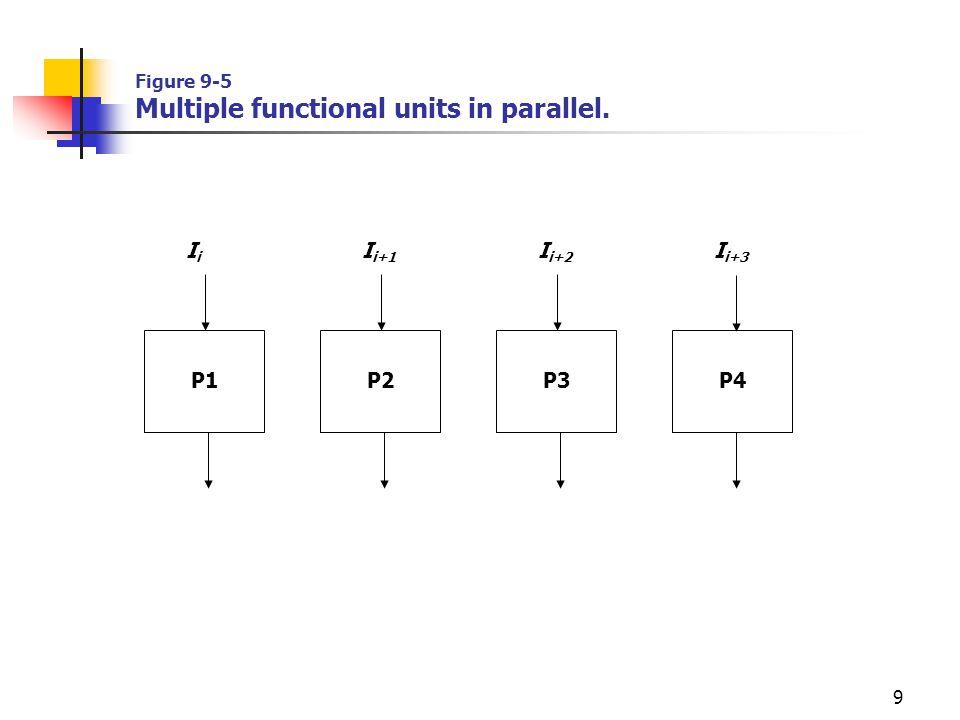 9 Figure 9-5 Multiple functional units in parallel. P4 I i+3 P3 I i+2 P2 I i+1 P1 IiIi