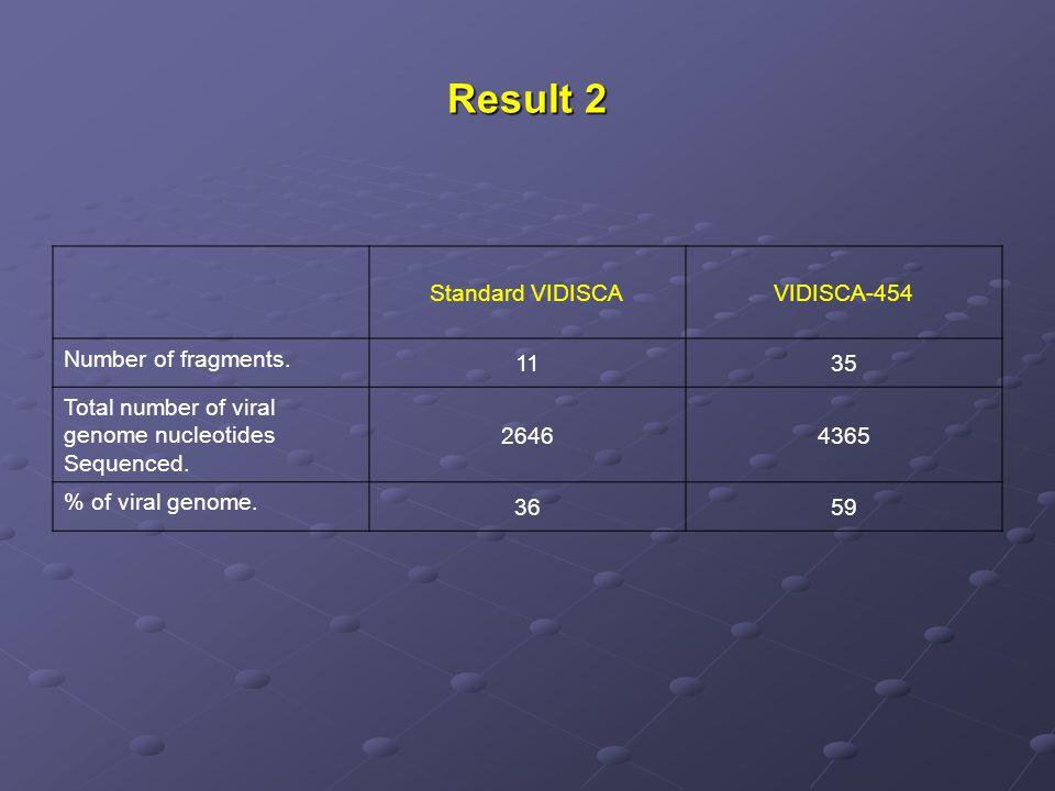 Result 2 Standard VIDISCAVIDISCA-454 Number of fragments. 1135 Total number of viral genome nucleotides Sequenced. 26464365 % of viral genome. 3659