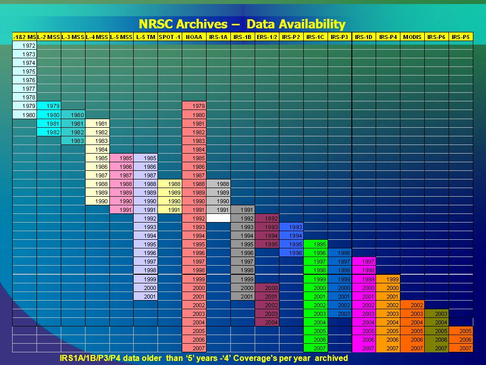 NRSC Archives – Data Availability IRS1A/1B/P3/P4 data older than '5' years -'4' Coverage s per year archived