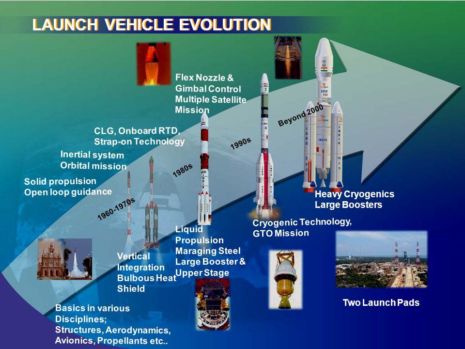 Basics in various Disciplines; Structures, Aerodynamics, Avionics, Propellants etc..
