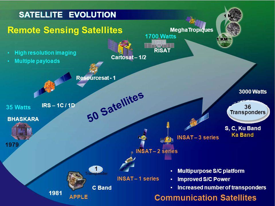 SATELLITE EVOLUTION BHASKARA APPLE INSAT – 1 series INSAT – 3 series Remote Sensing Satellites Communication Satellites 1979 1981 IRS – 1C / 1D Multip