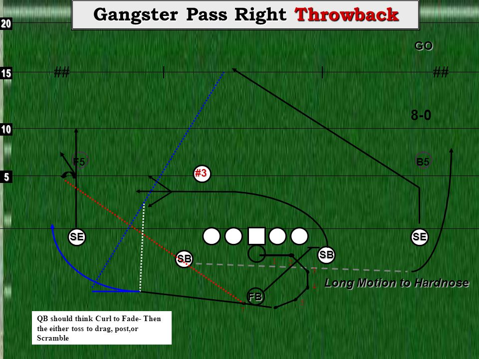 5 10 15 20GO ## Gangster Pass Right Hardnose QB THOUGHT PROCESS Gangster Pass Steps You have three rec vs two deep defenders.