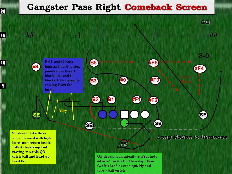 5 10 15 20GO ## Gangster Pass Right Comeback Screen 8-0SE Long Motion to Hardnose FBSB SB B3 SE 1 2 3 4 5 7 QB should look intently at Frontside #4 or #5 for his first two steps then Get his head around quickly and throw ball on 5th 6#0#F3 #F2 #F1B1B2 #F5 B4 #F4 B5 5 or 4 Rotate SE should take three steps forward with high knees and return inside with 4 steps keep feet moving towards QB catch ball and head up the Alley.