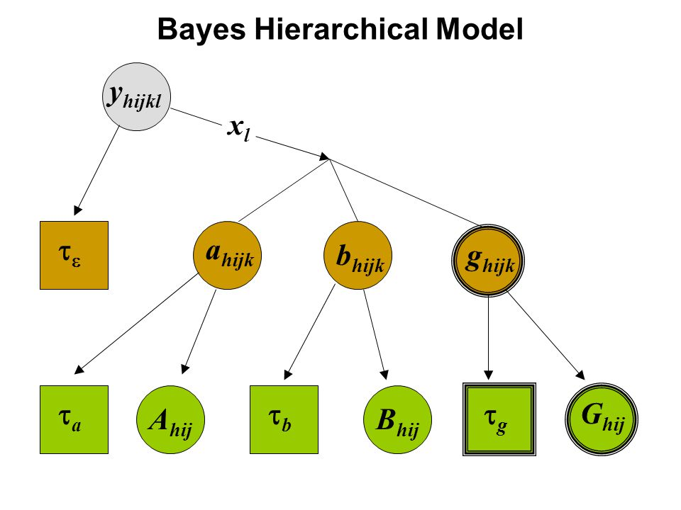 Bayes Hierarchical Model  a hijk b hijk g hijk y hijkl aa bb gg A hij B hij G hij xlxl