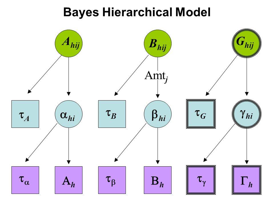 Bayes Hierarchical Model A hij B hij G hij AA BB GG  hi  hi    Amt j  hi hh hh hh