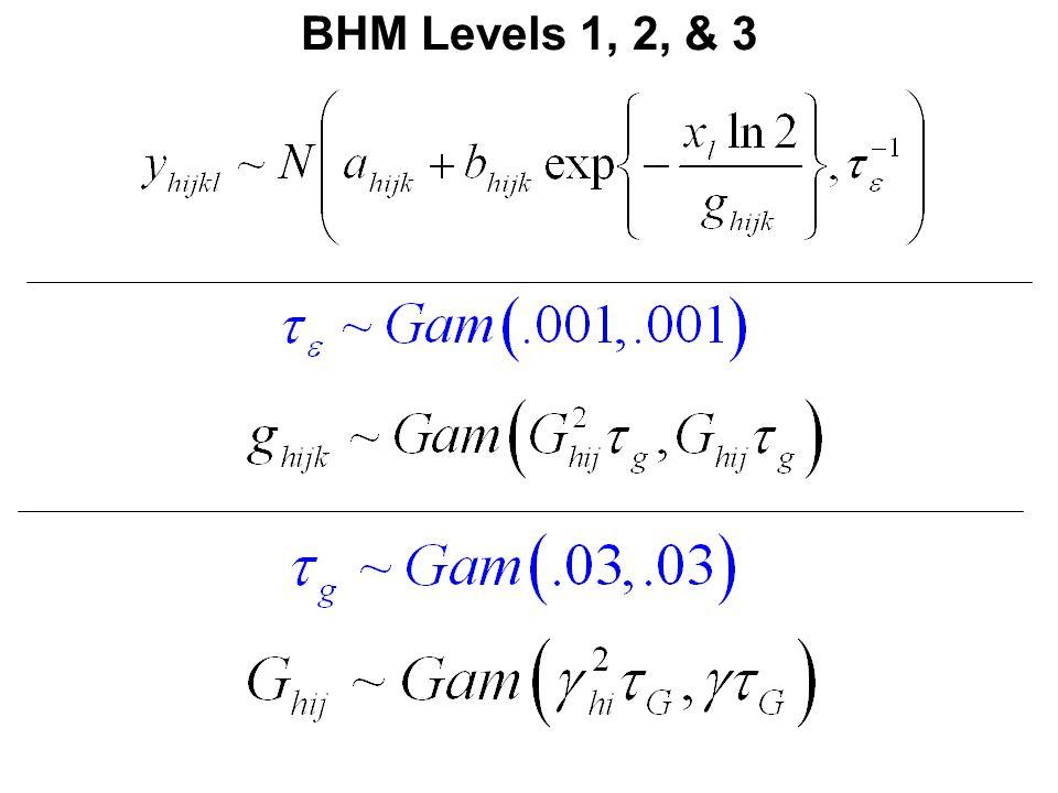 BHM Levels 1, 2, & 3