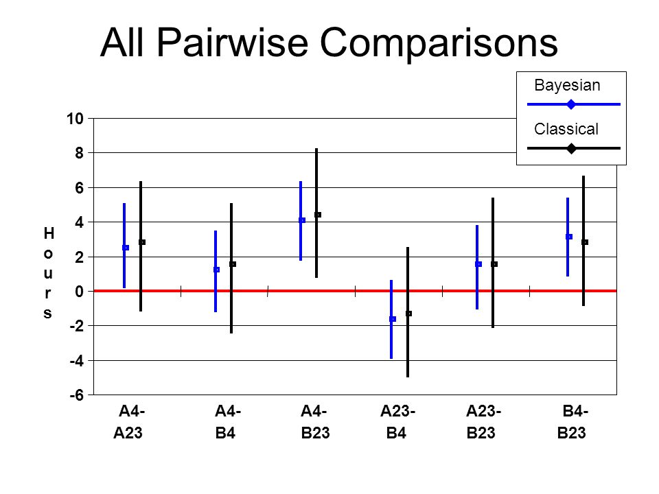 All Pairwise Comparisons A4- A23 A4- B4 A4- B23 A23- B4 A23- B23 B4- B23 HoursHours Bayesian Classical