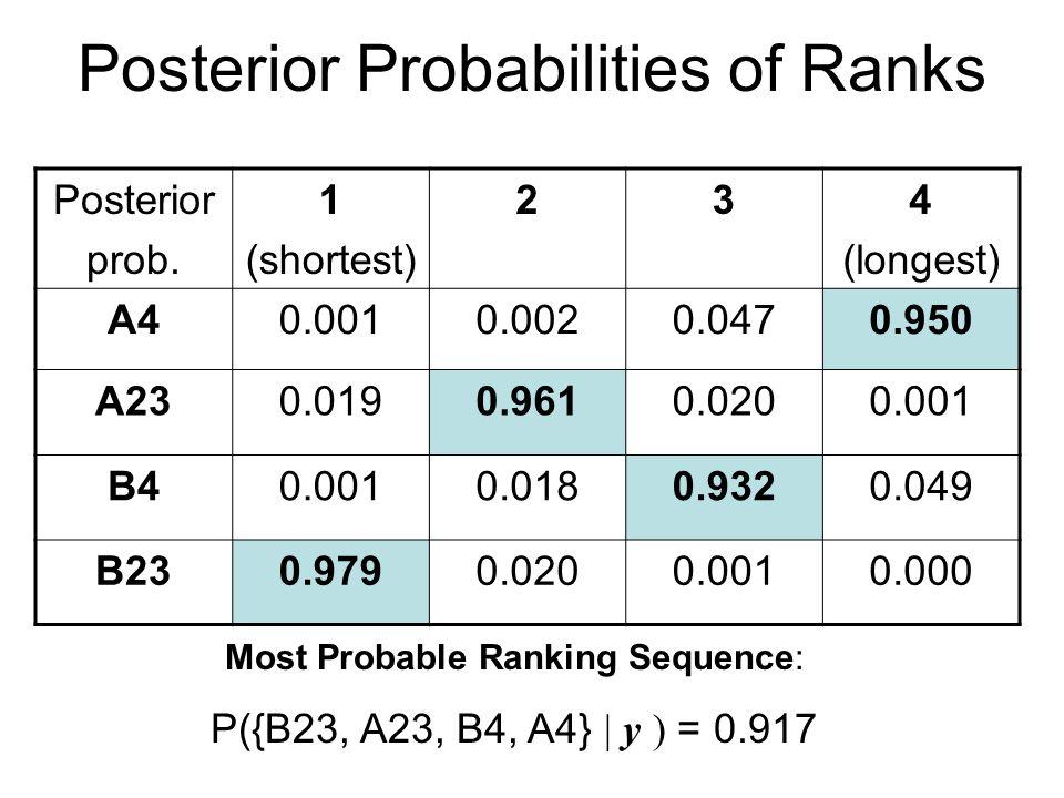 Posterior Probabilities of Ranks Posterior prob.