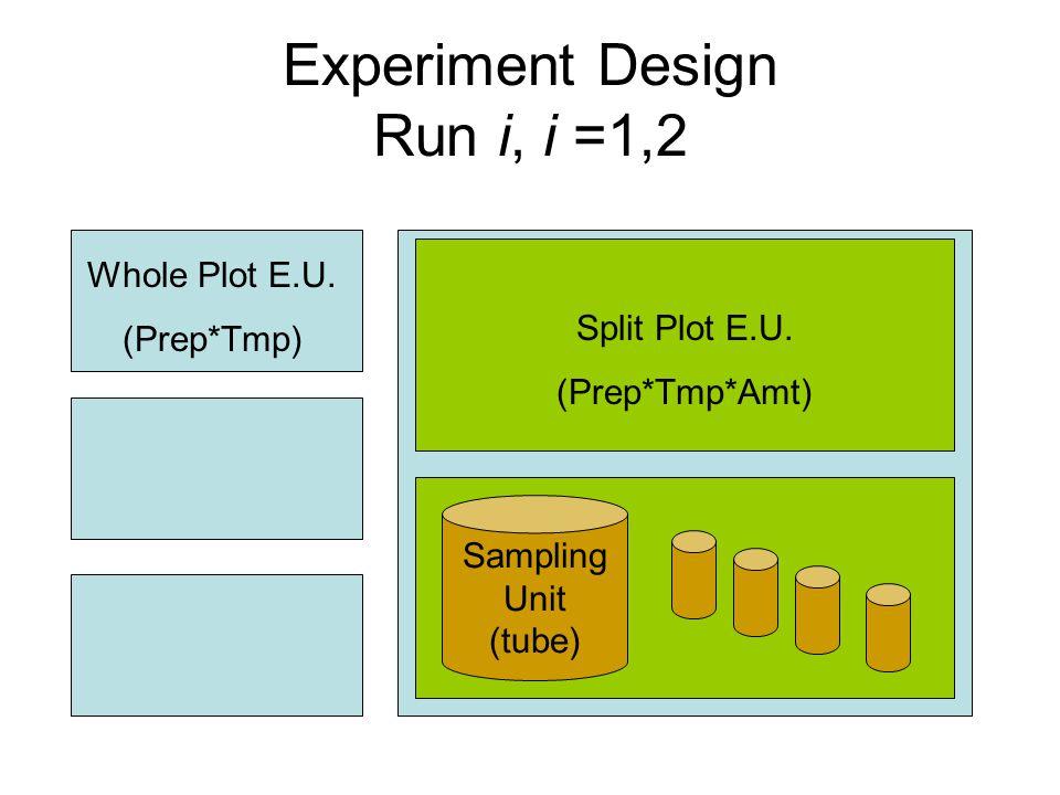 Experiment Design Run i, i =1,2 Split Plot E.U. (Prep*Tmp*Amt) Sampling Unit (tube) Whole Plot E.U.