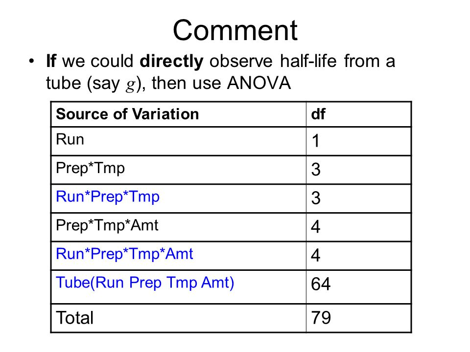 Comment If we could directly observe half-life from a tube (say g ), then use ANOVA Source of Variationdf Run 1 Prep*Tmp 3 Run*Prep*Tmp 3 Prep*Tmp*Amt 4 Run*Prep*Tmp*Amt 4 Tube(Run Prep Tmp Amt) 64 Total79