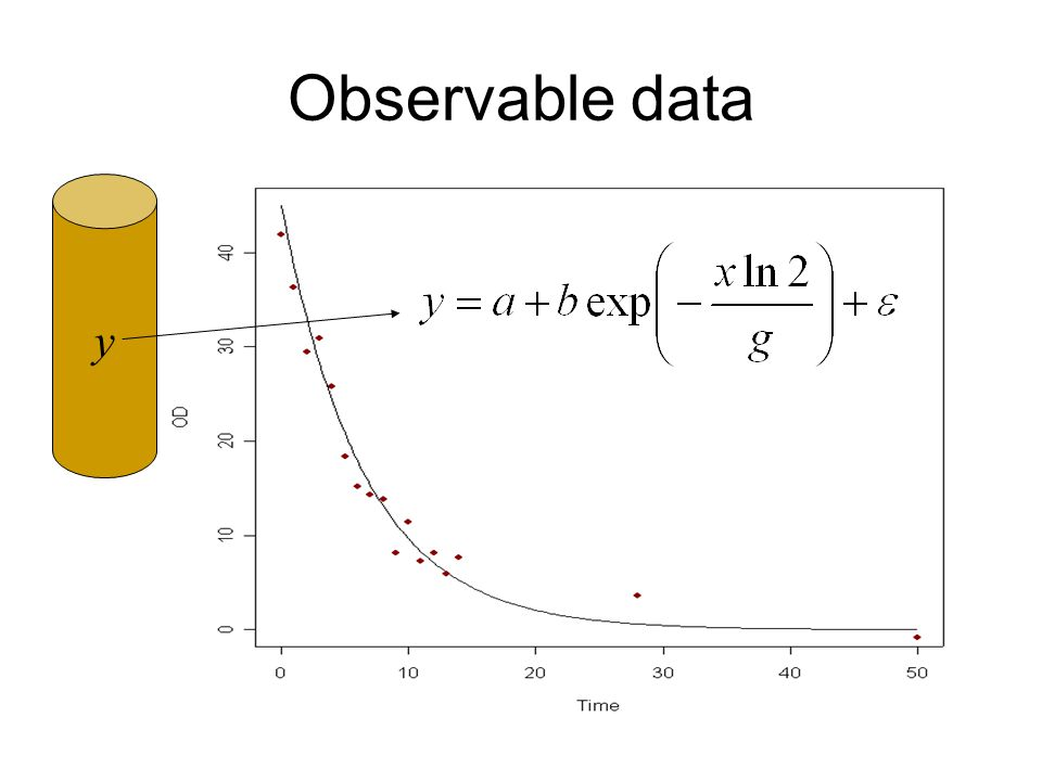 Observable data y