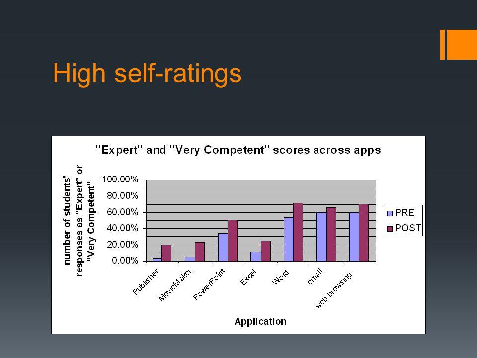 High self-ratings
