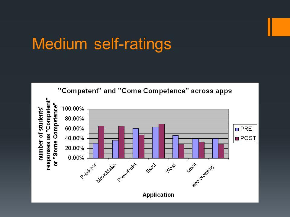 Medium self-ratings