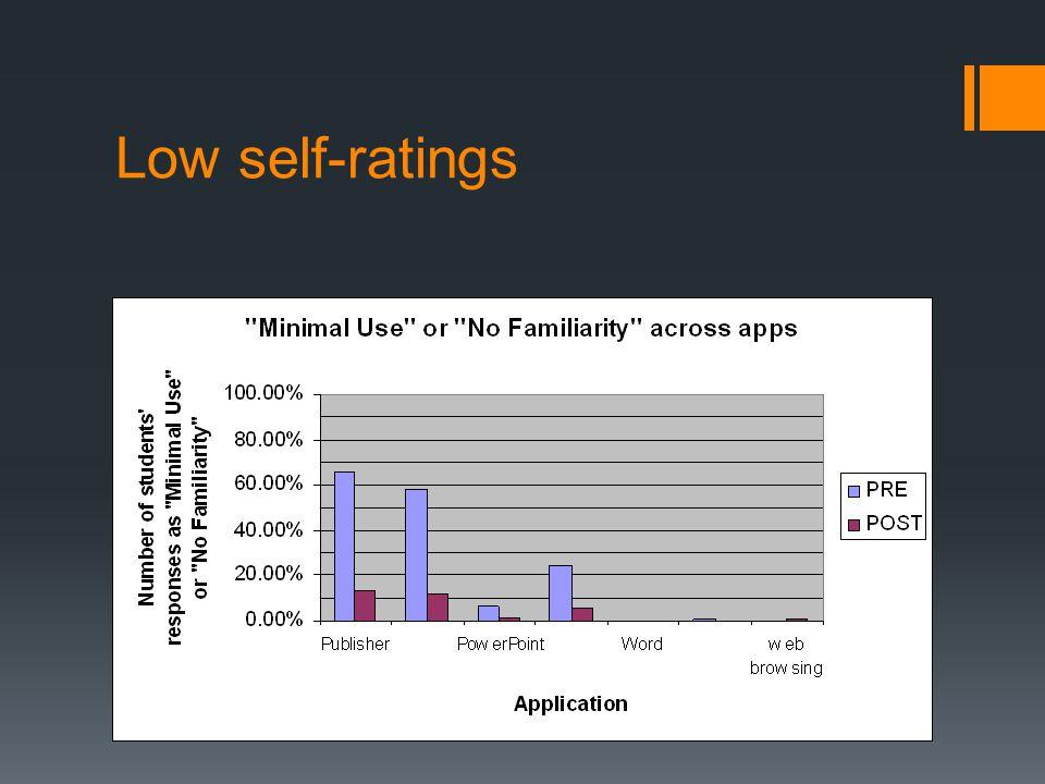 Low self-ratings