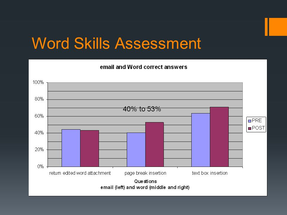 Word Skills Assessment 40% to 53%