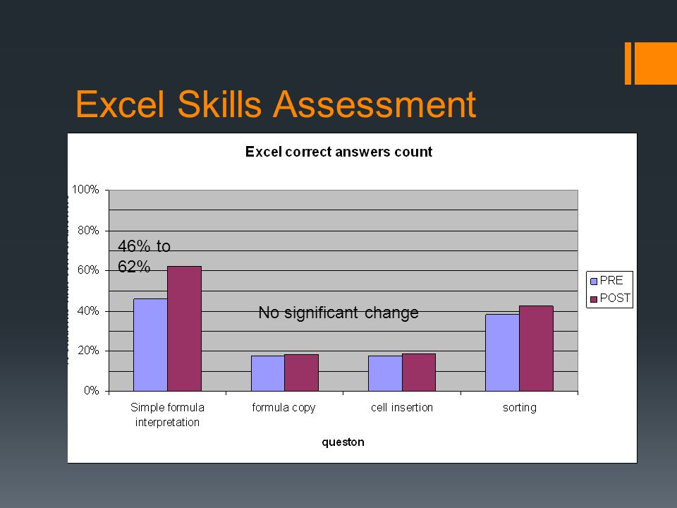 Excel Skills Assessment 46% to 62% No significant change