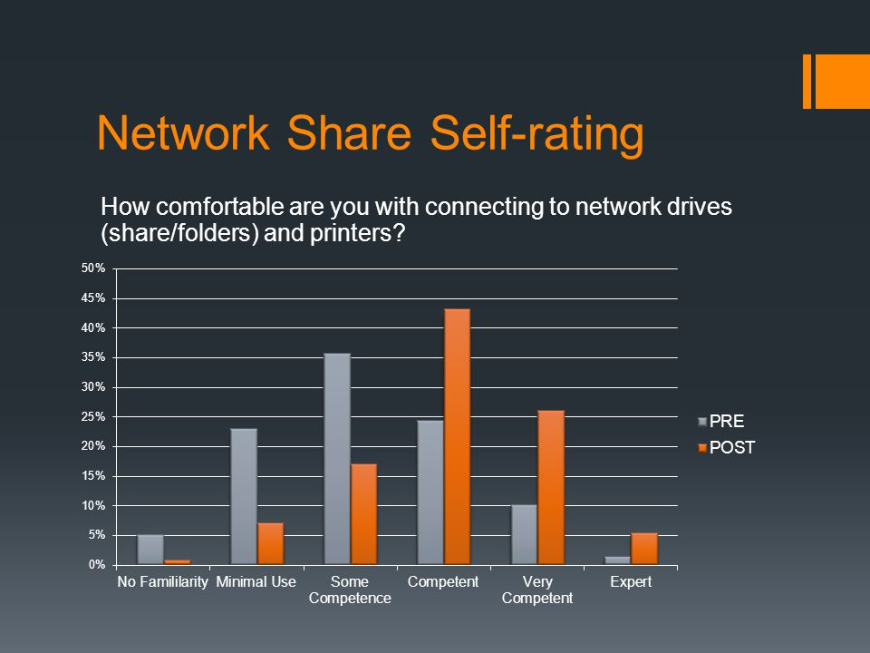 Network Share Self-rating How comfortable are you with connecting to network drives (share/folders) and printers