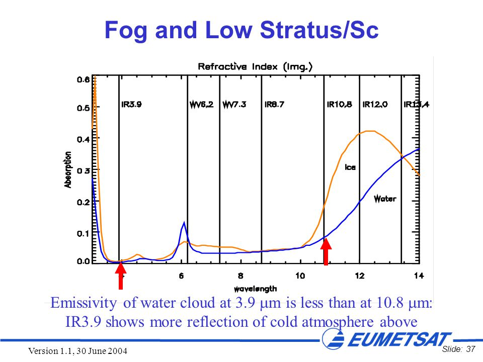 Slide: 37 Version 1.1, 30 June 2004 Fog and Low Stratus/Sc Emissivity of water cloud at 3.9  m is less than at 10.8  m: IR3.9 shows more reflection