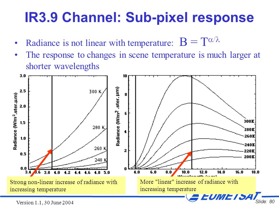 Slide: 80 Version 1.1, 30 June 2004 IR3.9 Channel: Sub-pixel response Radiance is not linear with temperature: B = T  / The response to changes in sc